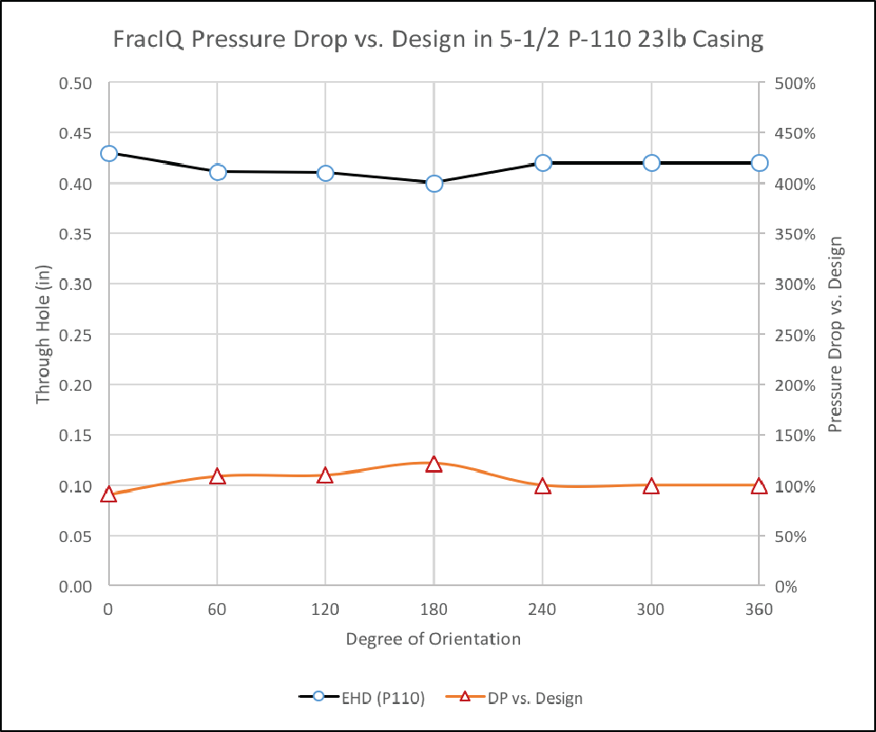 Conventional Pressure Drop vs Design